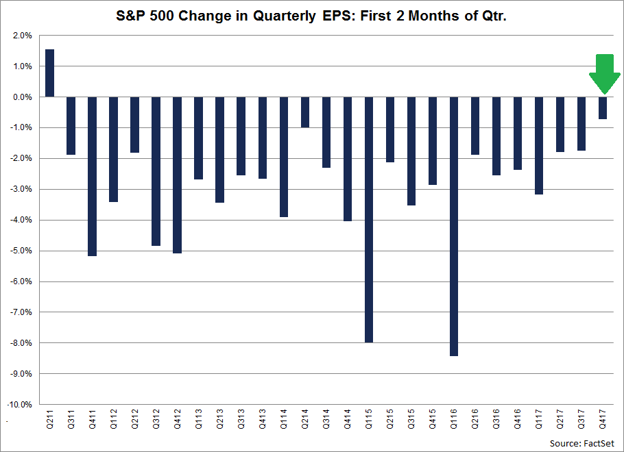 During the past ten years, (40 quarters), the average decline in the bottom-up EPS estimate during the first two months of a quarter has been 4.3.