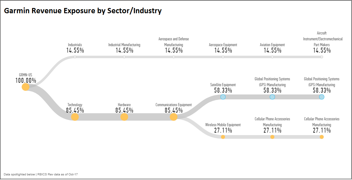 Garmin Revenue exposure by sub sector.png
