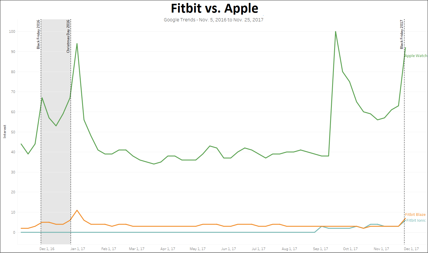 The popularity of Apple continues to outpace Fitbit thanks to the introduction of a new Apple Watch and reduced prices on previous versions in September 2017.png