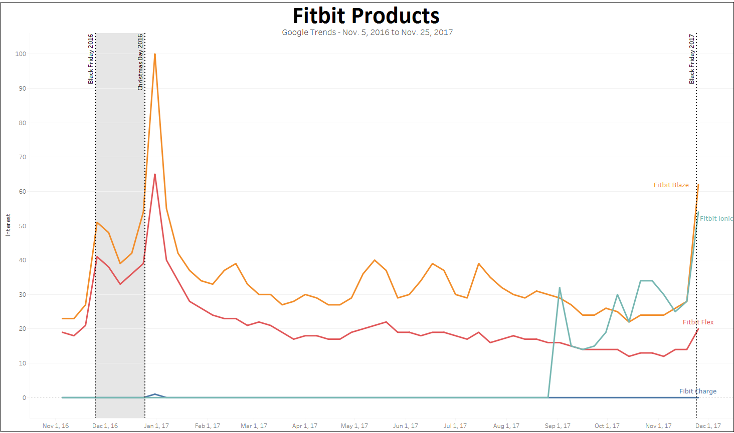 While the Ionic made a splash, there is a clear decline in the search popularity for Fitbit's major products since last winter's peak.png