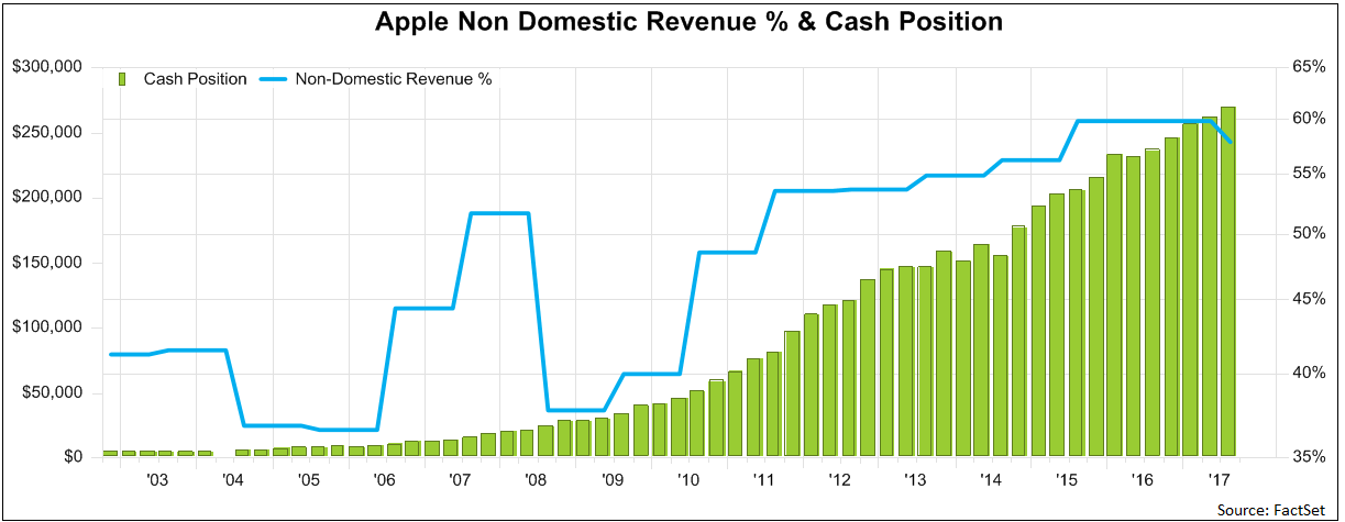 Apple had accumulated $268.9 billion in cash and marketable securities on its balance sheet. Of that, $252.3 billion is strategically stashed offshore.png