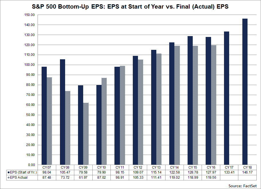The 8.6 average includes three years in which there were substantial differences between the bottom-up EPS estimate at the start of the year and the final EPS number