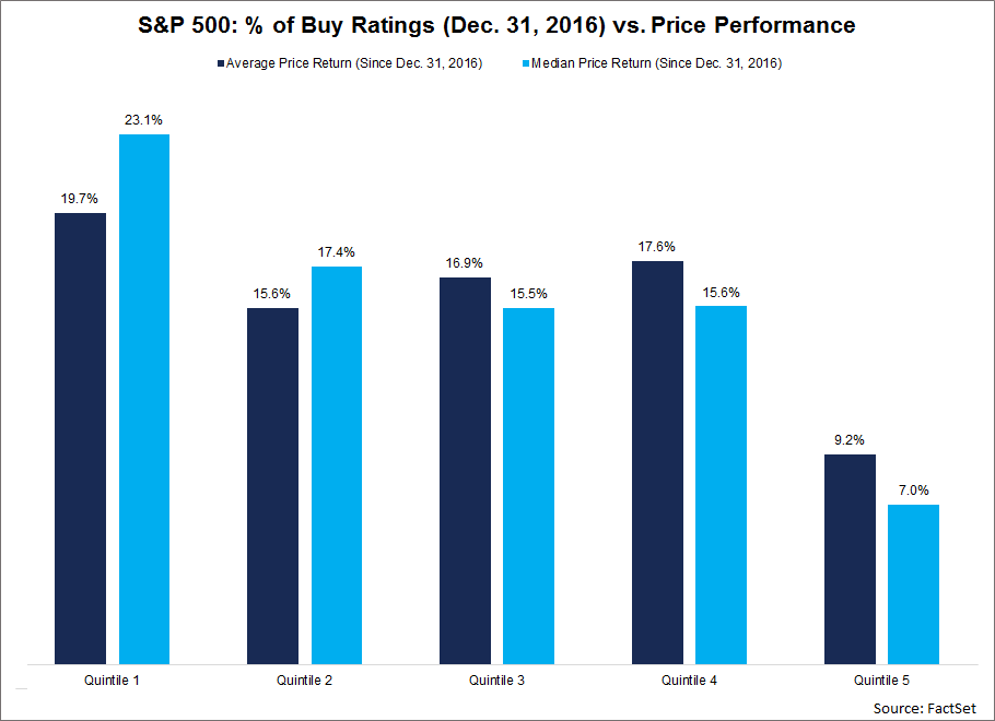 For companies that no longer were traded publicly as of yesterday's close, the last available trading price was used in the analysis when available