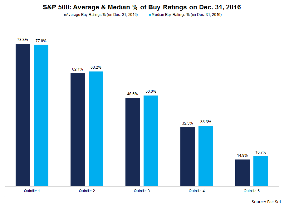 The average percentage of Buy ratings for a stock in this quintile was 78.3, while the median percentage of Buy ratings for a stock in this quintile was 77.8.