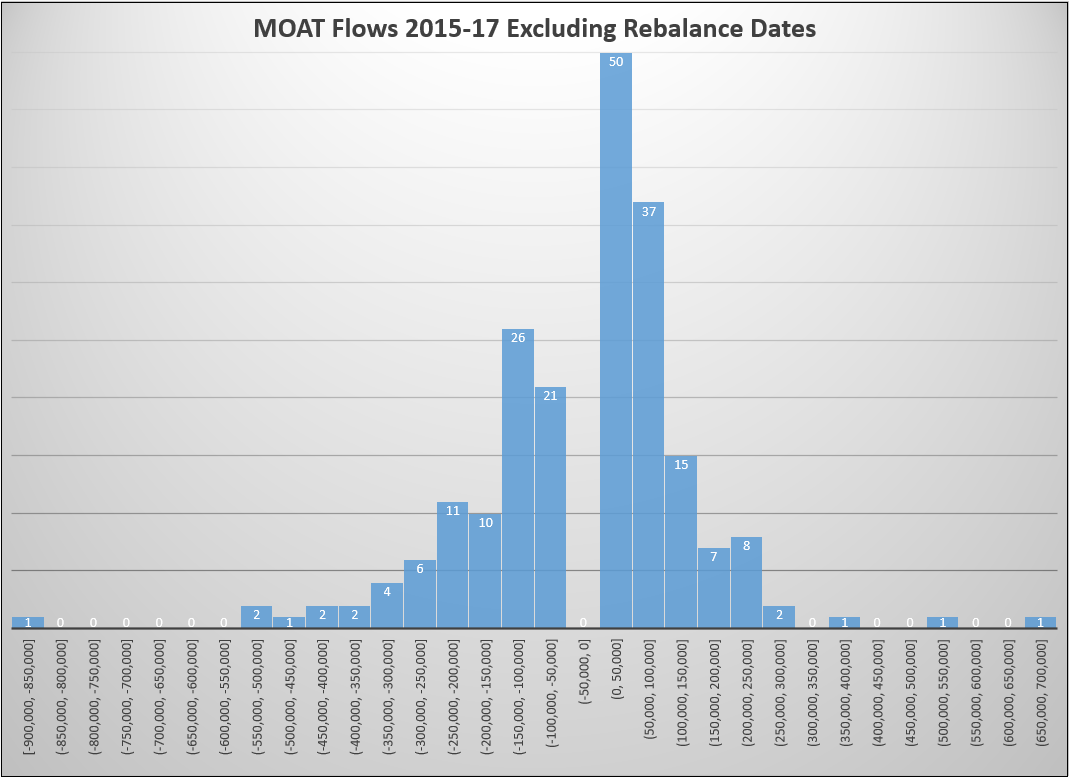 Since January 1, 2015, MOAT has had flows—in or out—207 times, excluding rebalance days.png