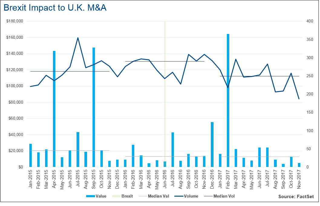 In the immediate aftermath of the referendum result, activity declined rapidly.png