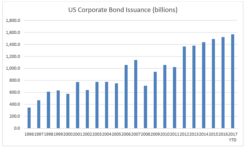 US Coporate Bonds still represent and attractive investment opportunity.png