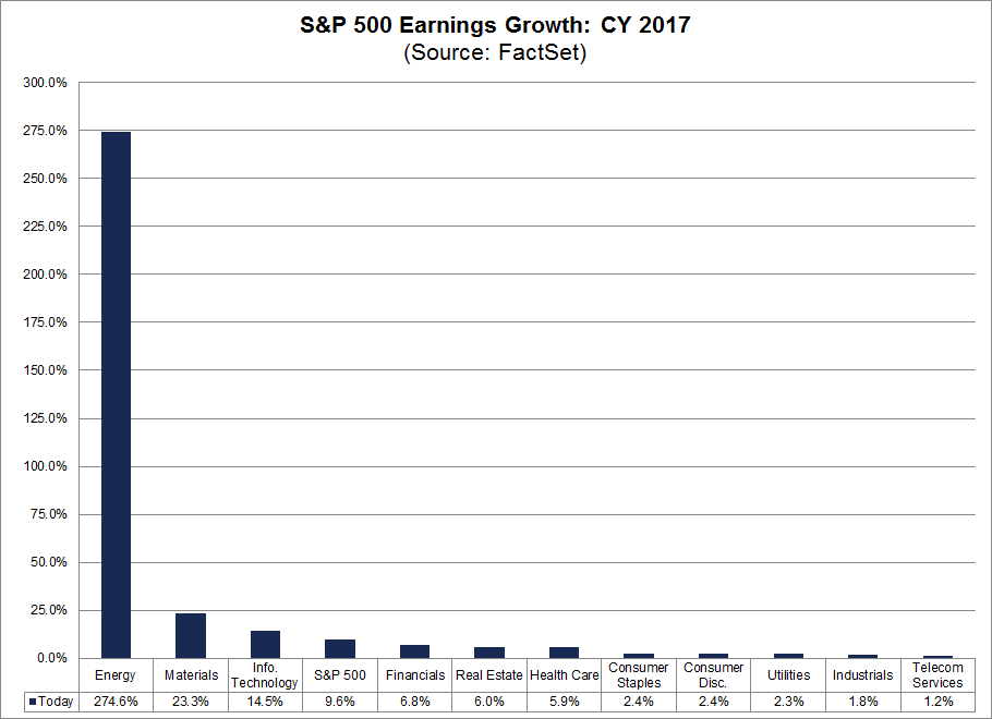 2017 Earnings Growth by SPX Sector.png