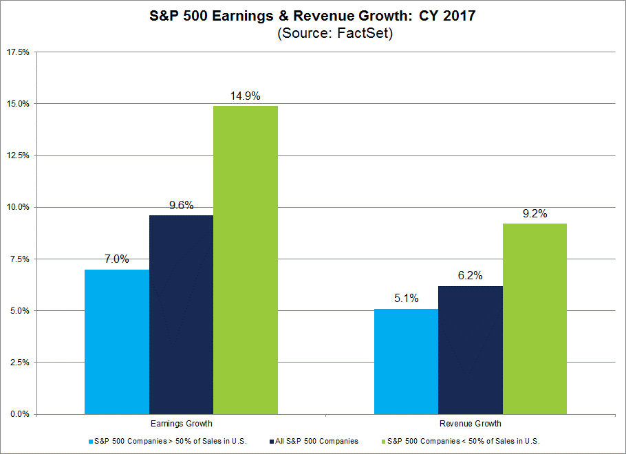 2017 Earnings and Revenue Growth with Global Exposure by SPX Sector.png