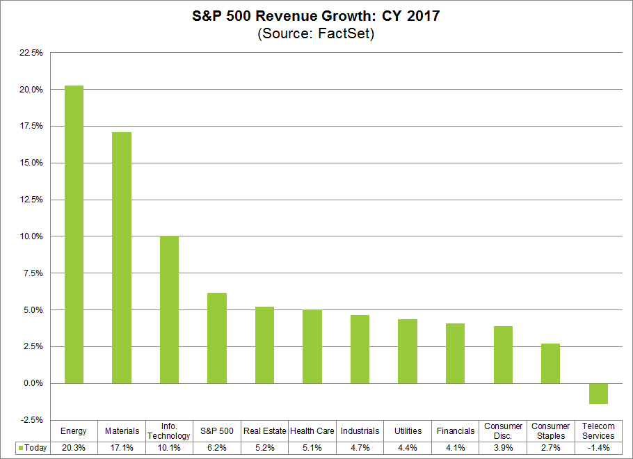 2017 Revenue Growth by SPX Sector.png