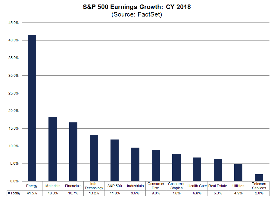 2018 SPX Earnings Growth.png
