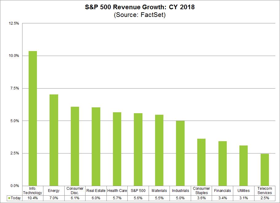 2018 SPX Revenue Growth.png