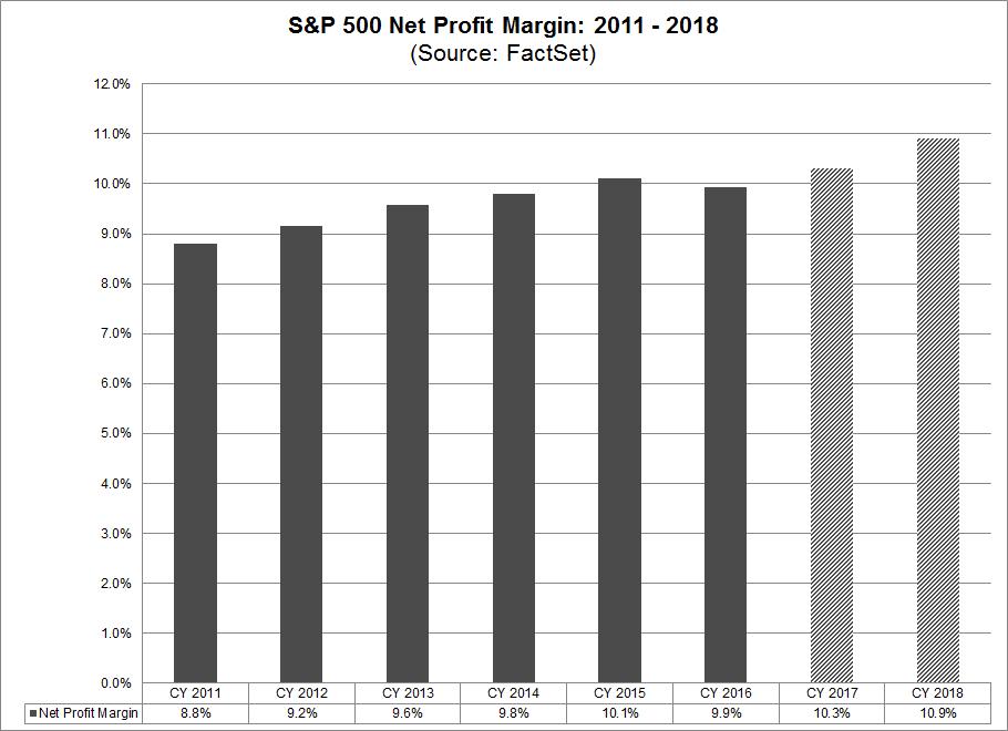 SP 500 Net Profit Margin 2011-2018.png