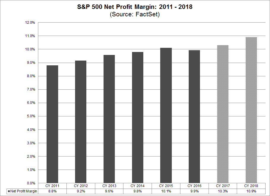 SP 500 Net Profit Margin 2011-2018.png