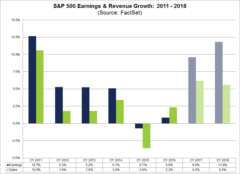 SPX Earnings and Revenue Growth 2011-2018.png