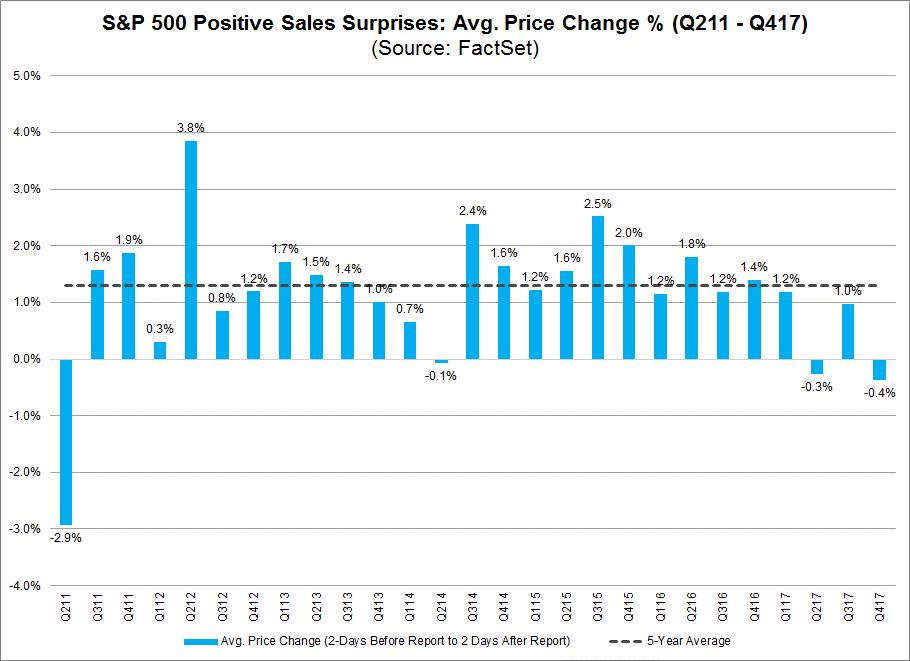 sales suprises average by quarter