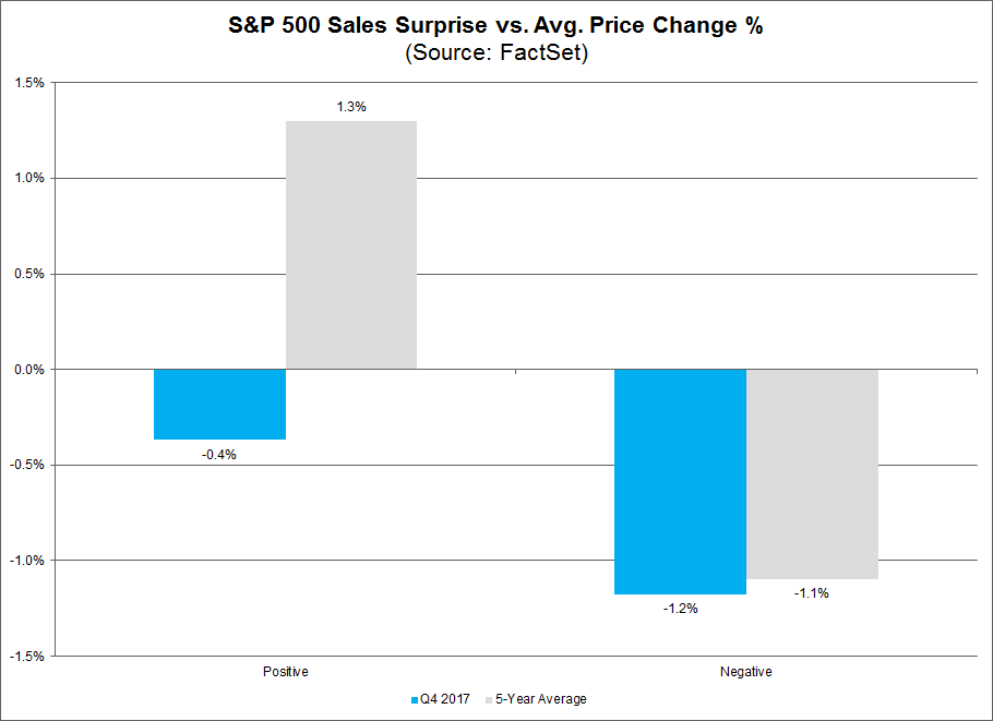 sales suprises vs avg price change