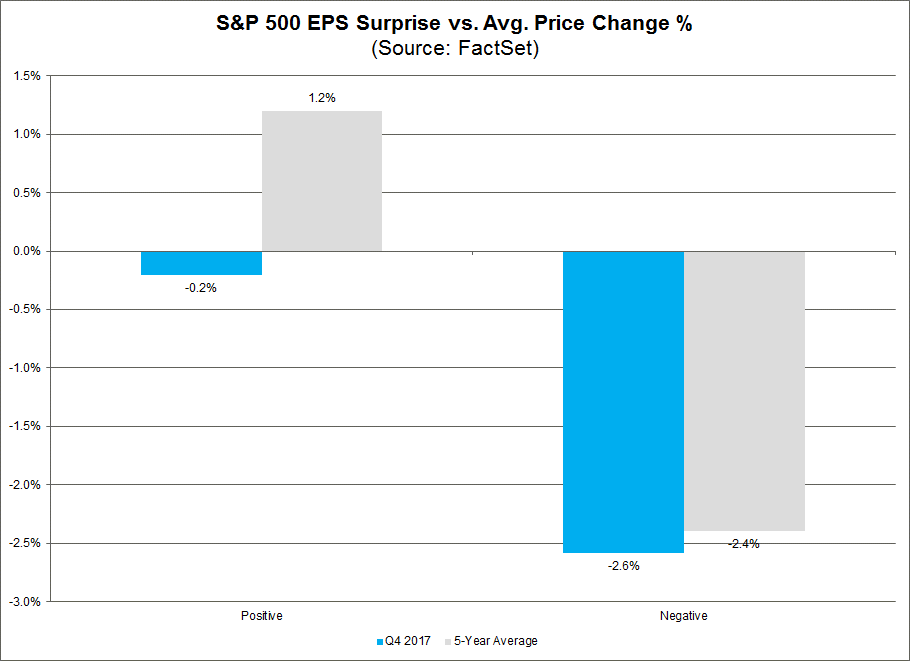 EPS Suprises Vs Avg Price Change