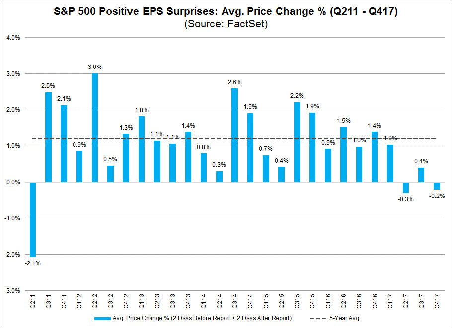 SP500 Positive EPS Suprises Avg Price Changes Percentage