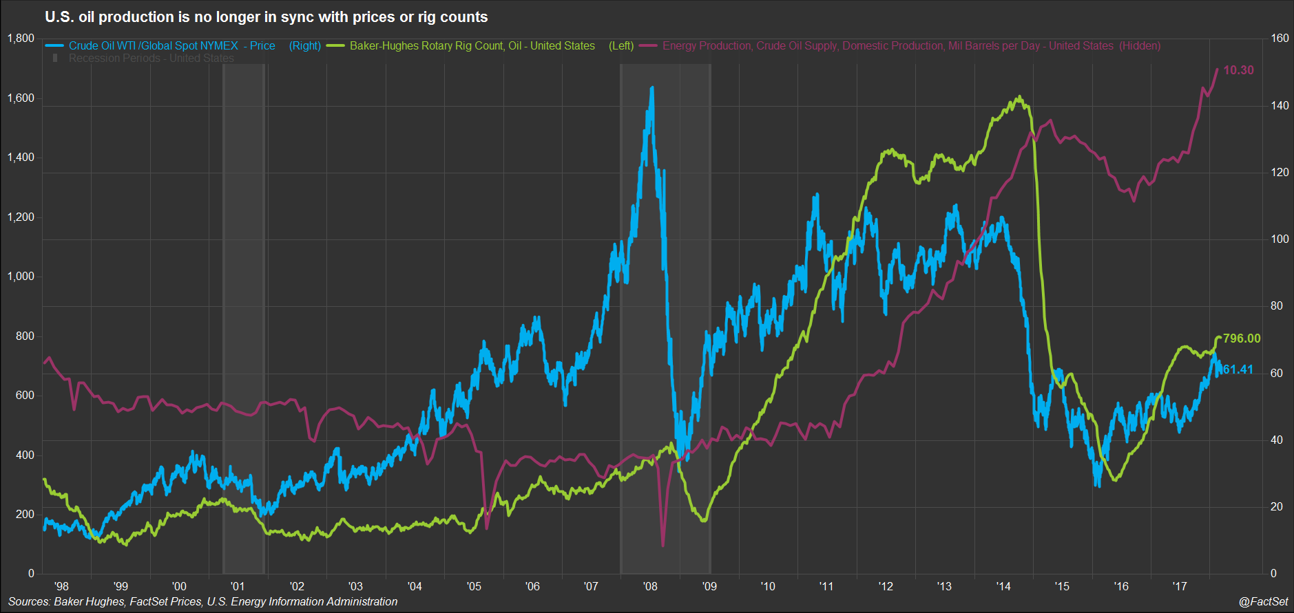 WTI price, number of oil rigs, monthly oil production