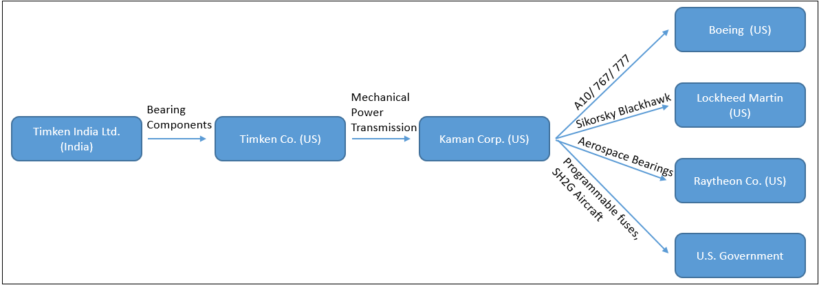 Supply Chain Direction