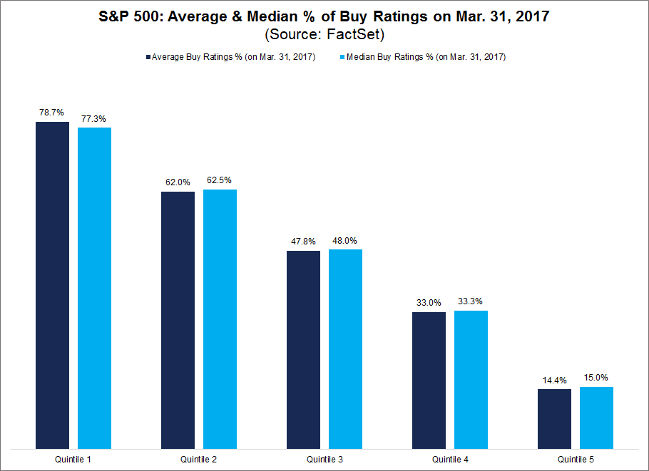 SP500AverageAndMedianOfBuyRatings