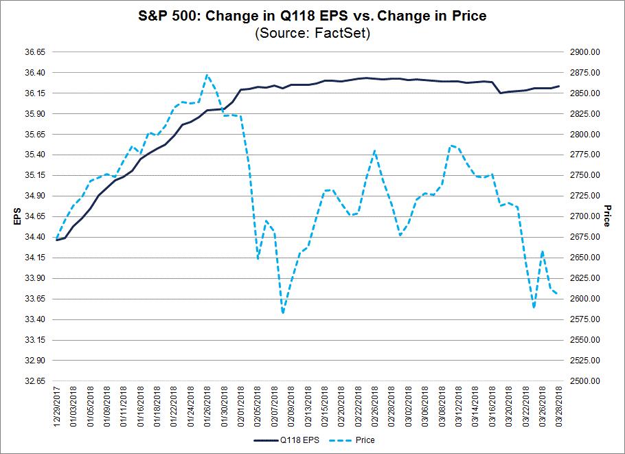 SP 500 Change in Q1 18 EPS vs Change in Price