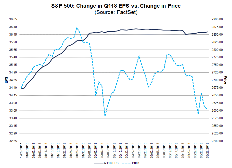 SP 500 Change in Q1 18 EPS vs Change in Price