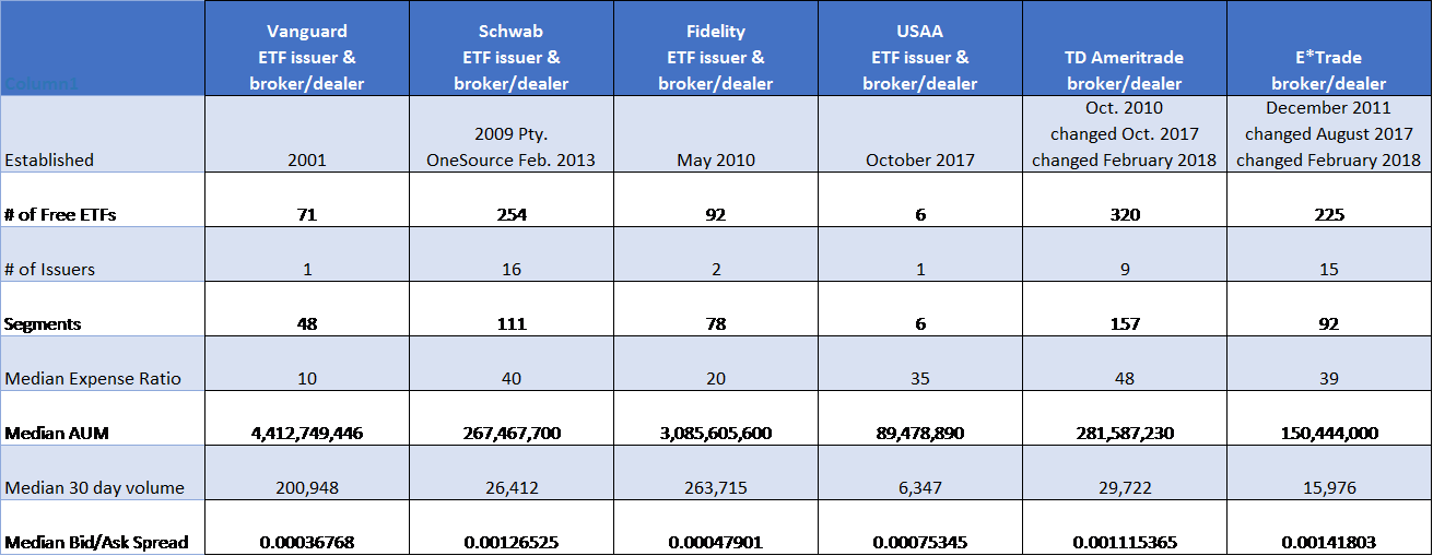 foundations and issuing strategies of etf and adviors