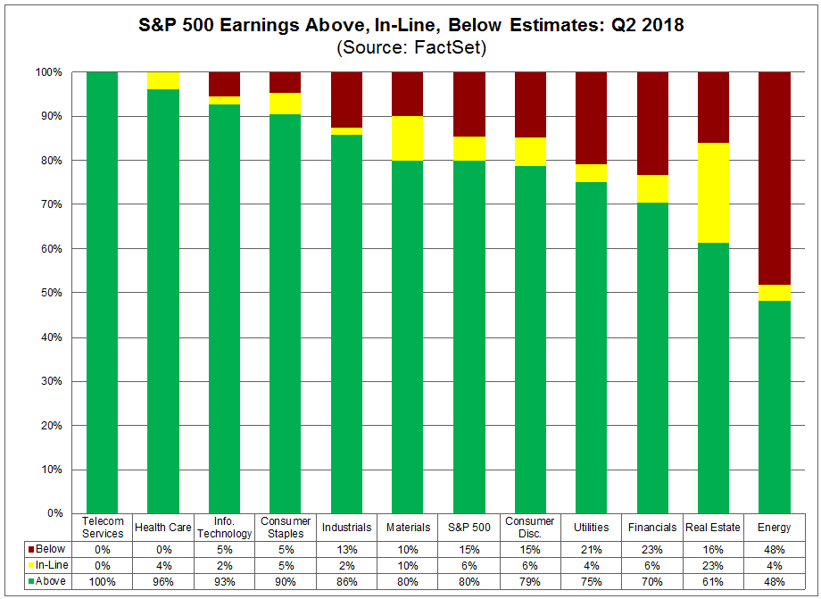 Earnings Above, In Line, and Below estimates Q2 18