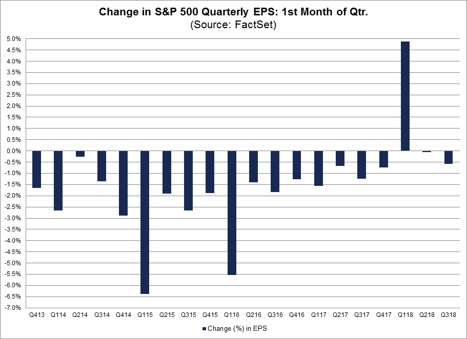 Change in SP 500 Quarterly EPS 1st Month of Quarter
