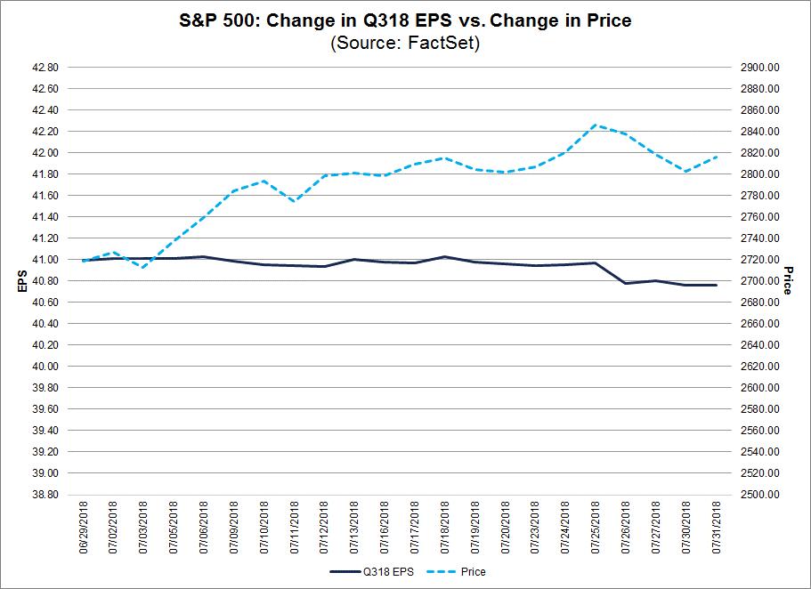 SP 500 Change in Q318 EPS vs Change in Price