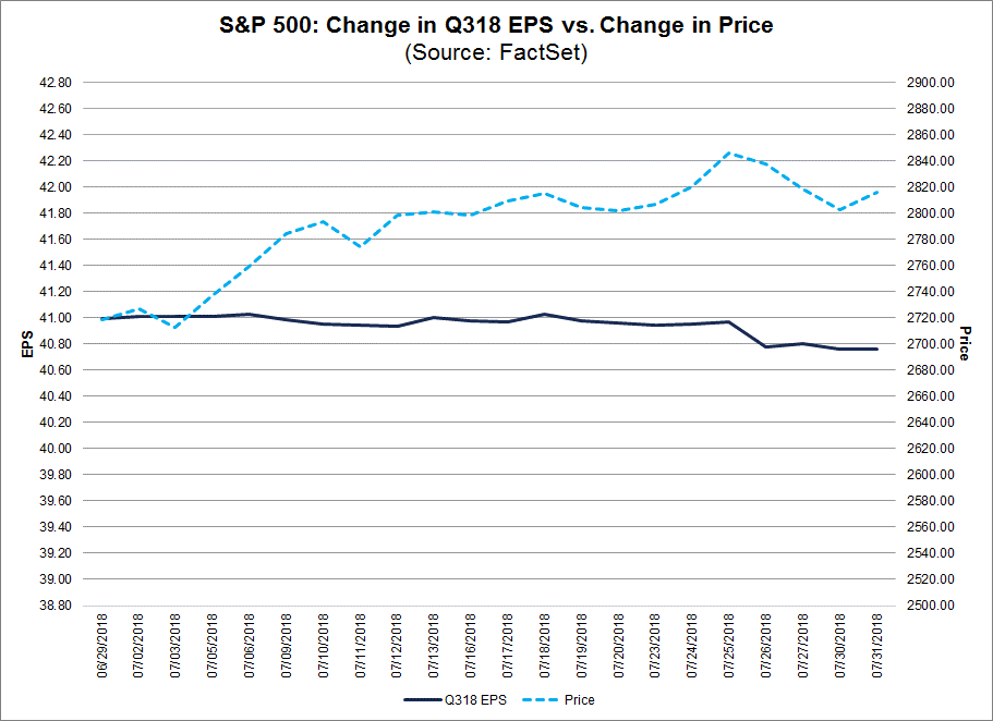 SP 500 Change in Q318 EPS vs Change in Price