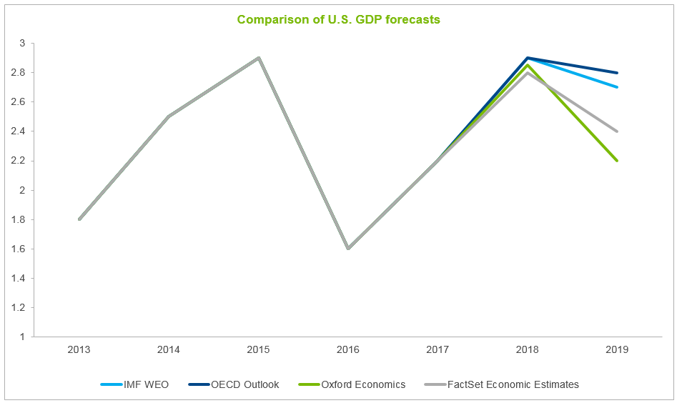 Comparison of US GDP Forecasts