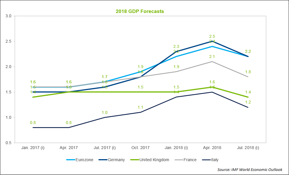 GDP Forecasts 2018 2