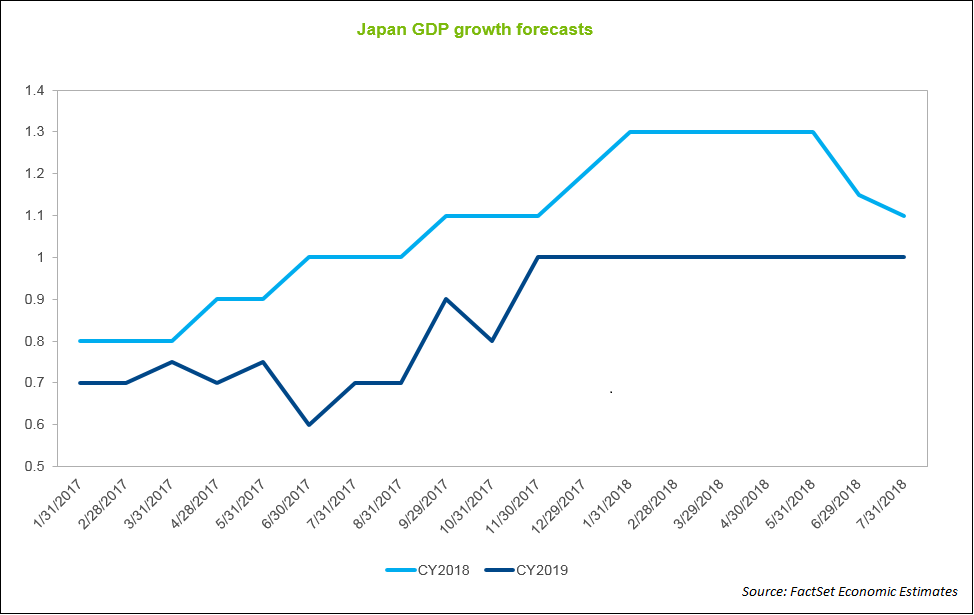 Japan Growth Forecasts 2