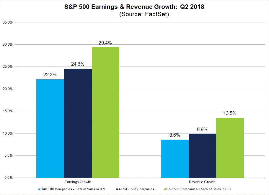SP 500 Earnings and Revenue Growth