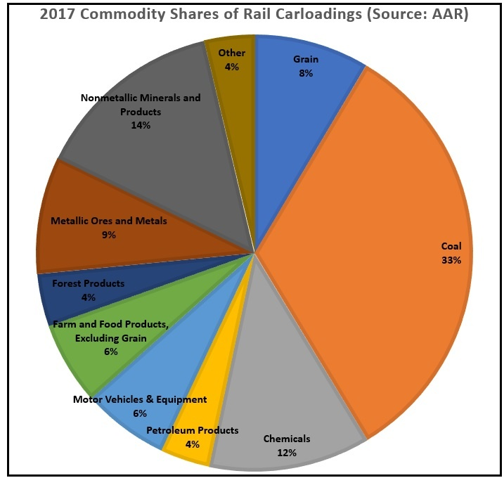 Commodity Shares of Rail Carloadings