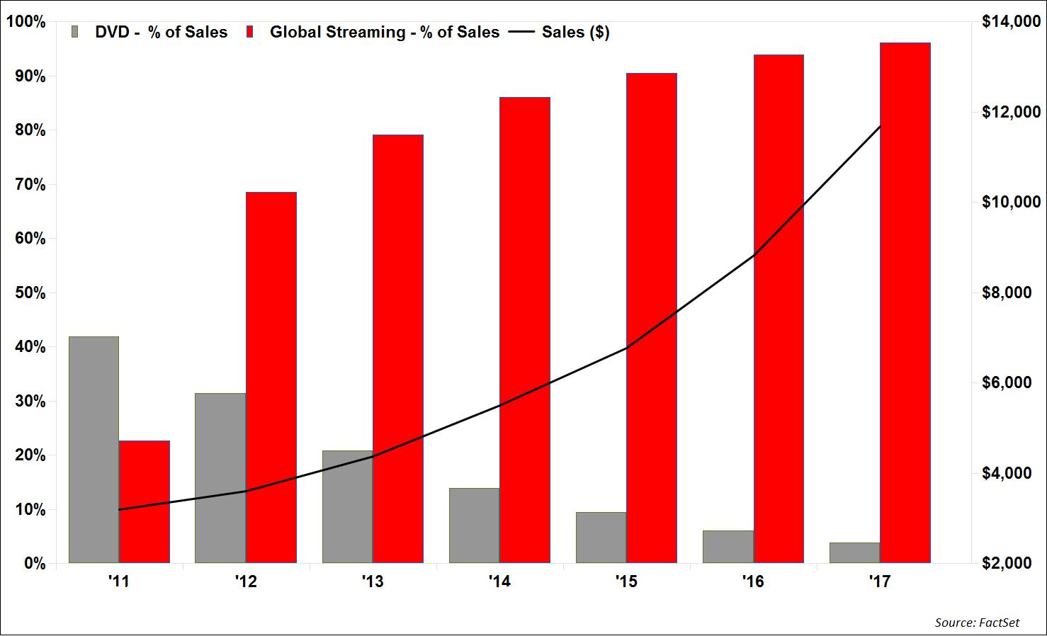 DVD sales vs global streaming sales