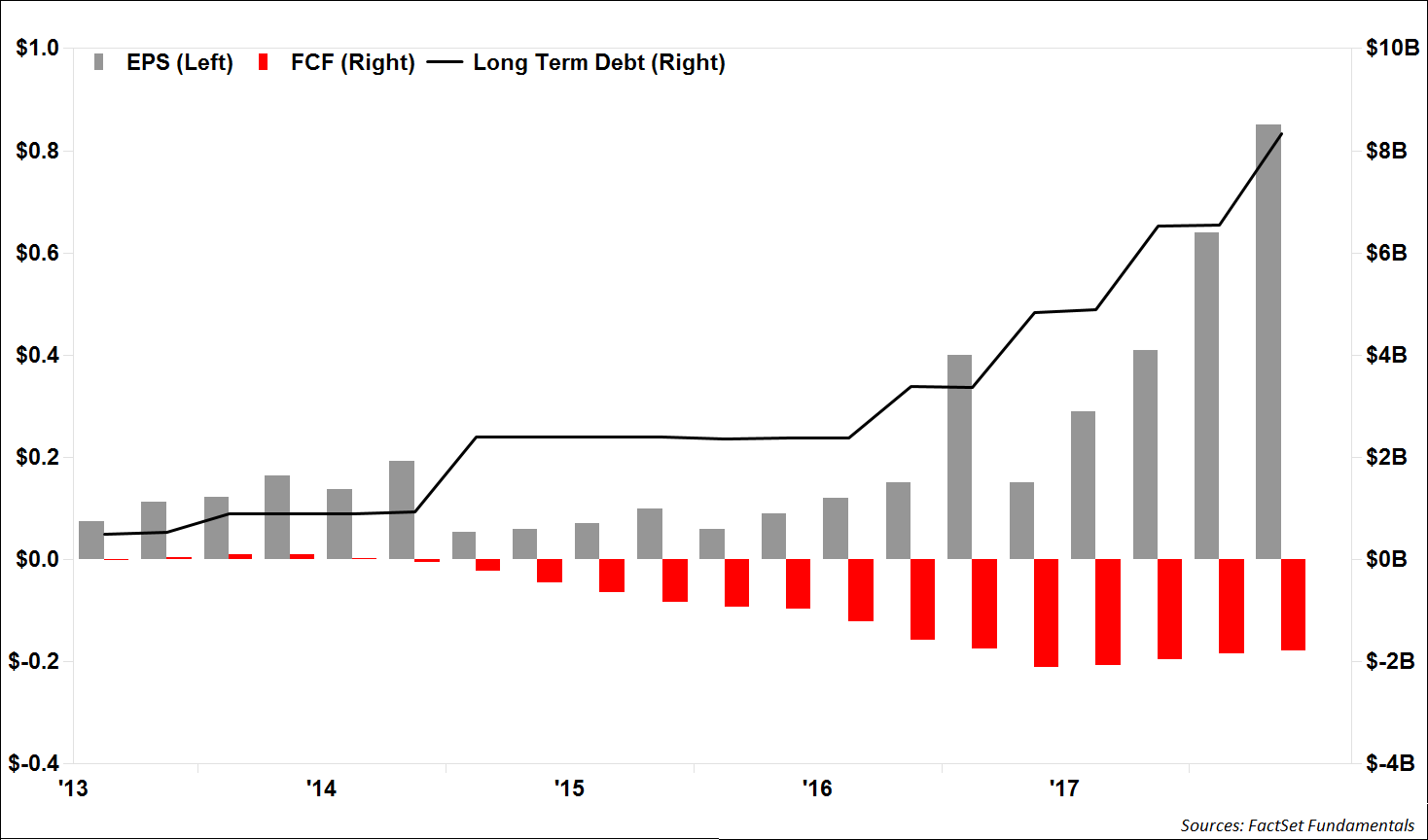 NetFlix Debt Vs EPS