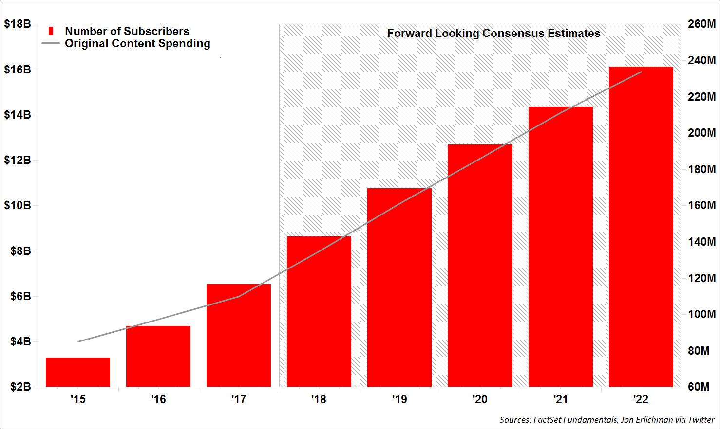 Netflix subscribers vs original content spending