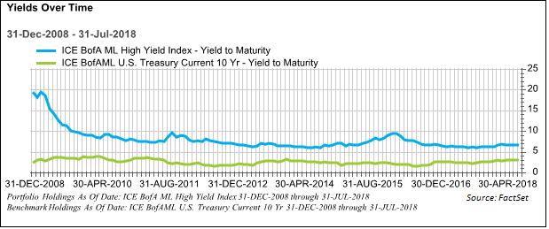BofAML yields chart