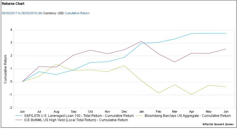 Cumulative returns chart three indices