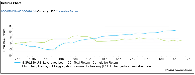 Cumulative returns of S&P LSTA vs Bbg Barclays US Gov