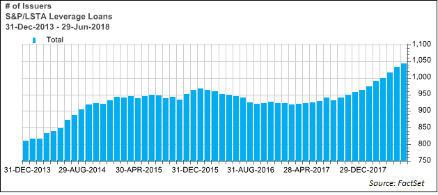 S&P LSTA number of issuers