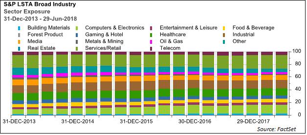 S&P LSTA sector exposure