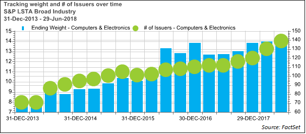 S&P LSTA tracking weight and number of issuers