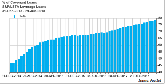 S&P LSTS percent of covenant loans