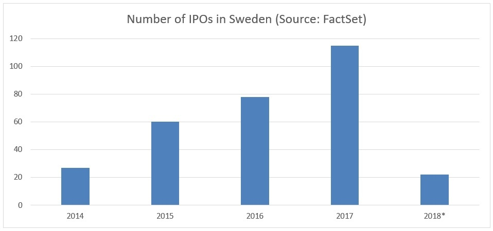 Historical number of IPOs in Sweden