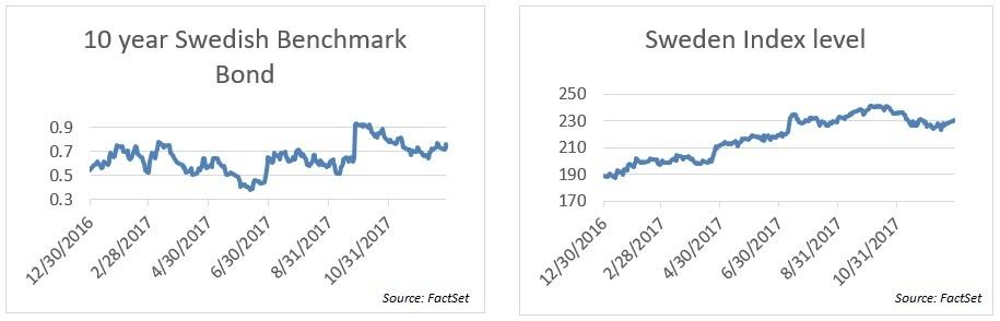 Swedish bond and index levels